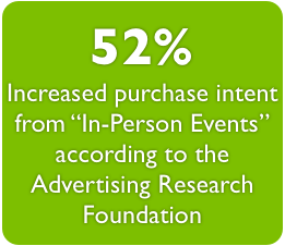 "52% Increased purchase intent from ""In-Person Events"" according to the Advertising Research Foundation"